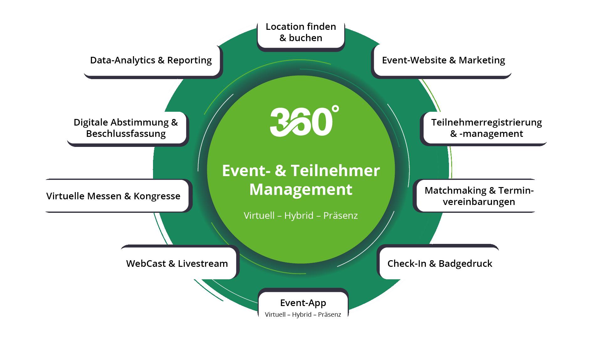360-Event-und Teilnehmermanagement