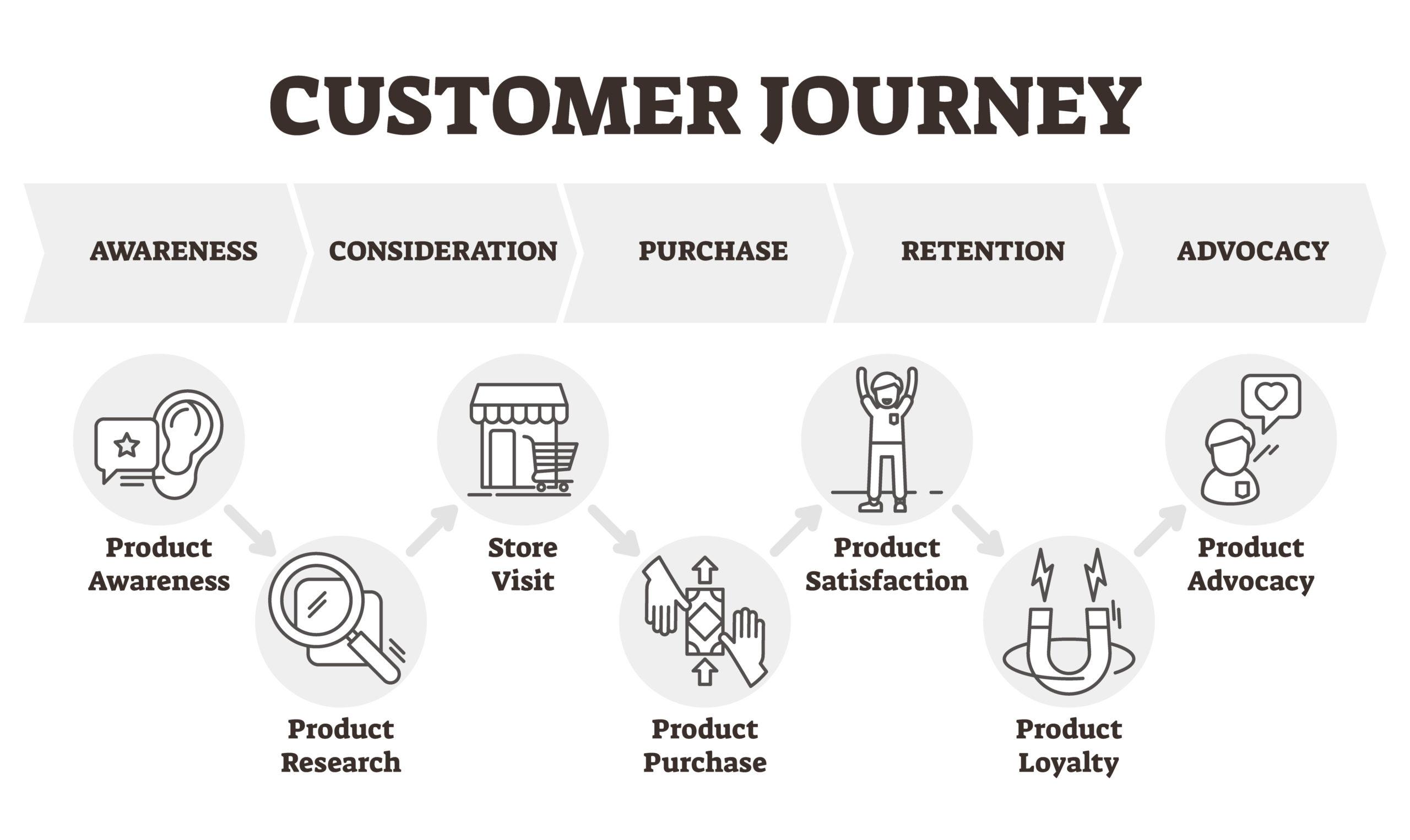 Auf welchem Punkt der Customer Journey ist der Kontakt?